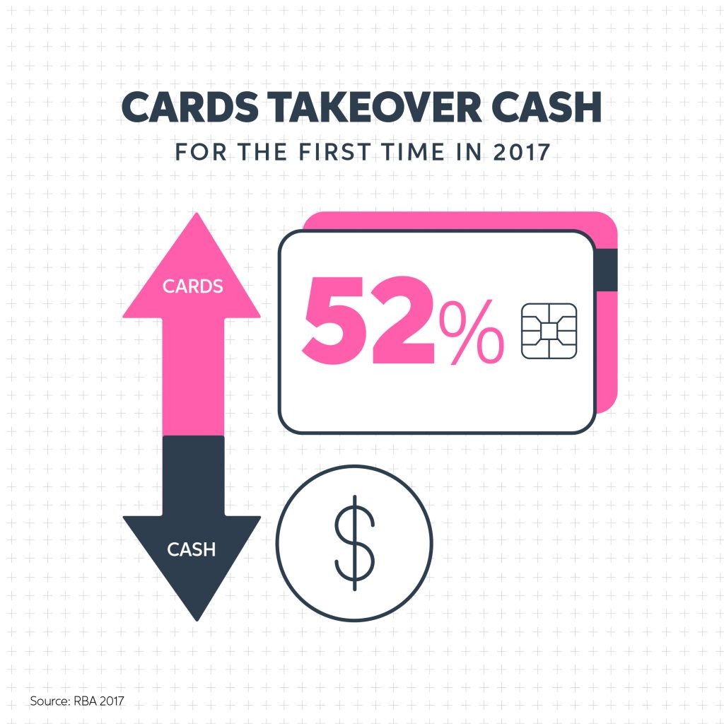 Cards take over cash as preferred payment method