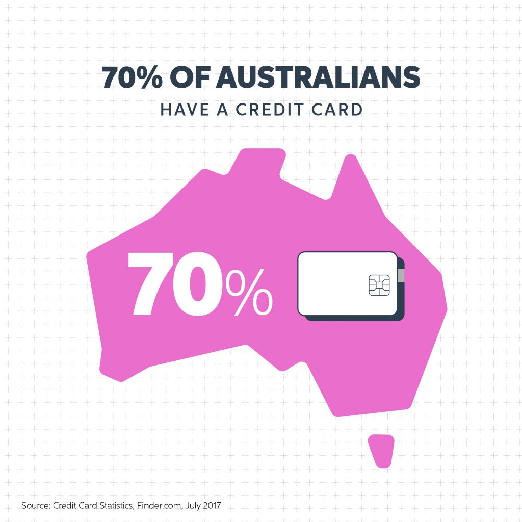 Proportion of Australians with a credit card