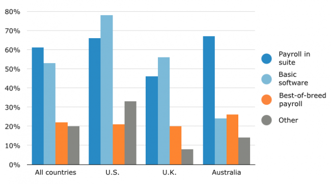 Job listings in Australia, requires payroll within software suite experience as per research conducted by Software Advice, International Comparison Industry View, 2014.