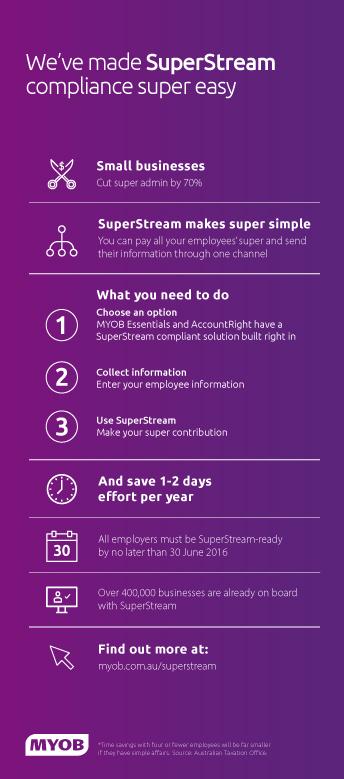MYOB SuperStream Infographic