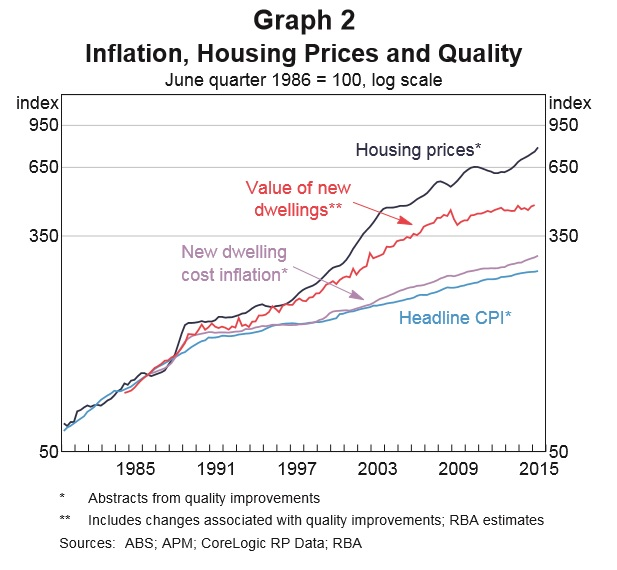 Housing_price_RBA