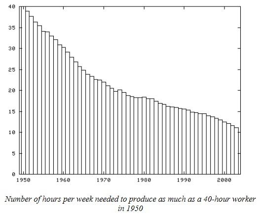 productivity_chart