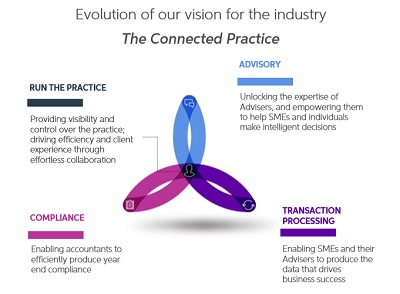 The connected practice vision